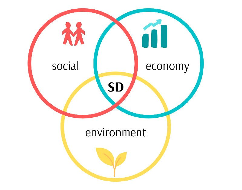 Infographic of pillars of sustainable development with three overlapping circles: social, economy, environment.
